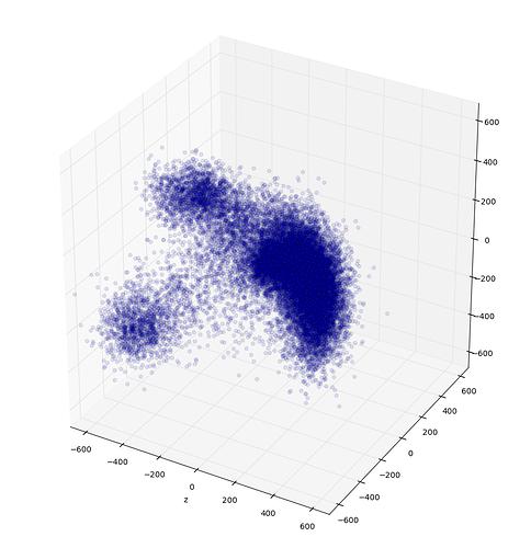 P3_J304_clustered_scatter_plots_0-1-2