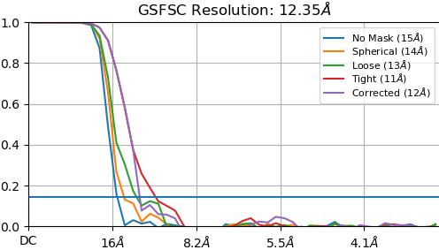 P4_J1051_fsc_iteration_002
